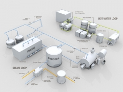 3D technical process model of Steam Loop and Hot water Loop overview with text overlay